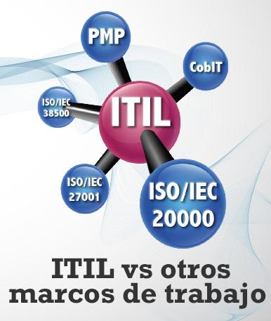 ITIL ® vs otros marcos de referencia